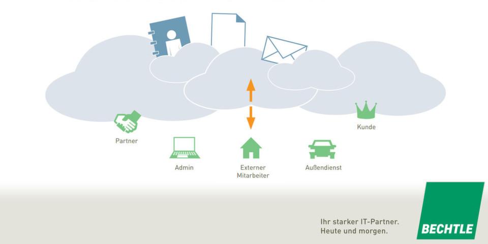 Parteiischer Ratgeber: Bechtle gibt nicht nur Tipps, sondern bietet auch selbst einen Secure Cloudshare an.
