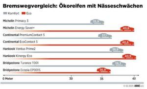 Standardreifen bremsen auf Nässe besser als Ökoreifen. Eine Ausnahme ist der Bridgestone Ecopia (zum Vergrößern bitte klicken).