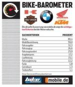 Die Auswertung von mobile.de zeigt die wichtigsten Kriterien bei der Motorradsuche.