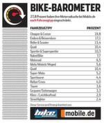 27,8 Prozent haben ihre Motorradsuche bei mobile.de nach Fahrzeugtyp eingeschränkt.