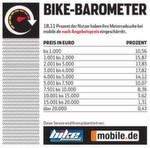 Bei der Motorradsuche im Internet grenzen 18,11 Prozent der Nutzer die Suche nach dem Angebotspreis ein.