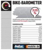 Für 31,95 Prozent der Nutzer ist bei der Motorradsuche das Fahrzeugalter entscheidend.