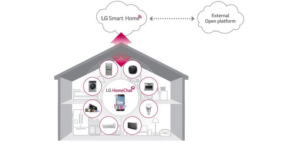 """Geht es nach LG, hören Küchengeräte und Unterhaltungselektronik künftig auf den """"HomeChat""""."""