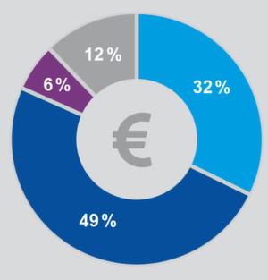 Deutsche Industrieunternehmen geben 2015 mehr Geld für Innovationen aus