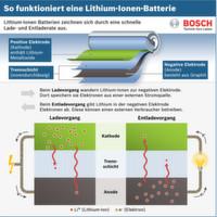 Wissenswertes zur Batterietechnik für Hybrid- und Elektroantriebe