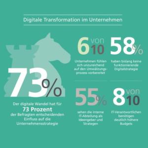 """Die """"Digitale Transformation"""" stellt deutsche Unternehmen vor Herausforderungen."""