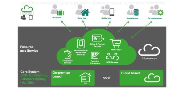 Cloud-Suiten von Sage bandeln mit Drittanbietern an
