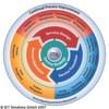 Den Lifecycle von Geschäftsprozessen mit iET ITSM 4.1 im Griff