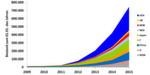 Bestand an E-Autos weltweit zum 1. Januar 2015
