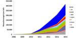 Jährliche Neuzulassungen von E-Autos weltweit 2008 bis 2014