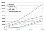 Die Top 5: Bestand von Elektroautos nach Modellen