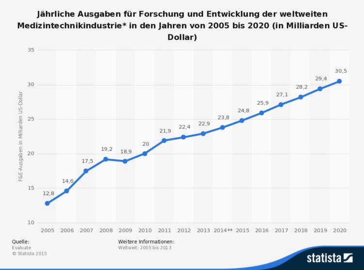 Die Entwicklung der jährlichen Ausgaben für Forschung und Entwicklung der weltweiten Medizintechnikindustrie* in den Jahren von