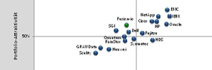 Speichersysteme für große Datenmengen