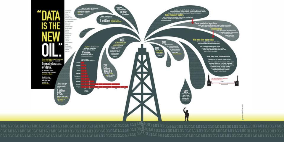 """Daten sind """"das neue Öl"""". Deshalb besteht ein hoher Schutzbedarf gegen unerlaubten Zugriff auf Big Data. Der Weg der Wahl ist dabei eine geeignete Verschlüsselung."""