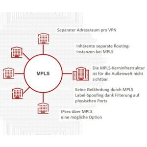 Daten im MPLS-Netz zusätzlich absichern