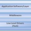 Der richtige Flash-Speicher für M2M-Applikationen
