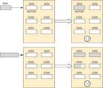 Schema 2: Die Auswirkung eines Pufferüberlaufs. Pufferüberläufe werden häufig als Angriffswege auf die Software gewählt.