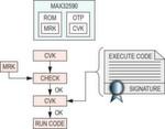 Schema 1: Der öffentliche Code Verification Key (CVK) wird vor seiner Verwendung vom Master Root Key (MRK) verifiziert, um den ausführbaren Code zu verifizieren und anschließend auszuführen.