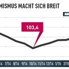 MM Industriebarometer