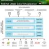 Red Hat erweitert JBoss-Middleware um Big-Data-Fähigkeiten