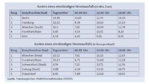 Berechnungen des Hamburgischen Weltwirtschaftsinstituts aus dem Jahr 2013 zeigen, welche Summen bei unzureichender Netzsicherheit auf dem Spiel stehen. Wirtschaftlich besonders betroffen sind dabei die kreisfreien Großstädte Deutschlands.