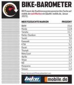 Die drei großen Hersteller BMW, Honda und Yamaha führen das Ranking der Marken an.