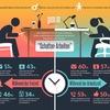 80 Prozent der Arbeitnehmer nutzen Smartphone für private Zwecke