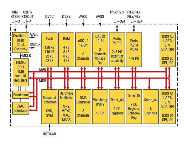 Bild 1: Blockdiagramm des Mikrocontrollers MSP430F2619 von TI