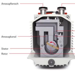 Die Drehschieberpumpe als Vorpumpe für Massenspektrometer