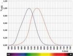 Empfindlichkeitskurve: Das menschliche Sehen bei Tag und bei geringer Lichtstärke (Nachtsehen).