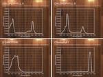 Überblick: Die verschiedenen Absorbtionsspektren unterschiedlicher Chlorophylle.
