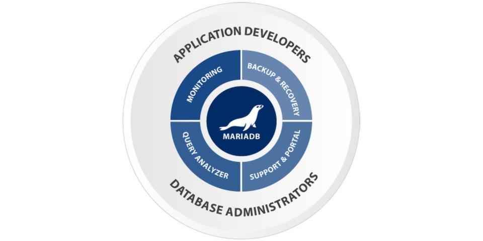 Die vereinfachte Darstellung der Architektur von MariaDB Enterprise.