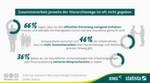Knapp die Hälfte der Beschäftigten wünscht sich mehr Zusammenarbeit über Hierarchiewege und Abteilungsgrenzen hinweg.