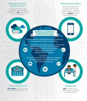IBM Spectrum Control Storage Insights bietet Storage- und Daten-Management als Service in der hybriden Cloud, um die Speicherinfrastruktur on-premise zu optimieren.