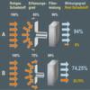 Der Einfluss der Filtertechnik auf die Beseitigung luftgetragener Schadstoffe