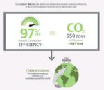 Abbildung 3: So lassen sich Betriebskosten in beträchtlicher Höhe einsparen, Gesamtbetriebskosten senken und CO2-Emissionen verringern.