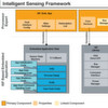 Neues Freescale-Tool Intelligent Sensing Framework 2.1
