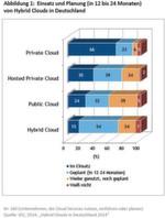 Einsatz und Planung von Hybrid Clouds in Deutschland gemäß einer aktuellen Umfrage von IDC.