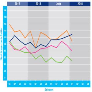 Nachfrage nach Life-Sciences-Spezialisten nimmt ab