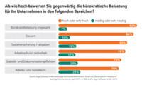 Bürokratiebelastung für deutsche Unternehmen ist weiterhin sehr hoch