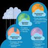 Analytik und Prozesse in cleveren Cloud-Apps zusammenbringen