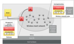 Bild 1: Simulation des Internets der Dinge. Die Lösung simuliert die Hardware jedes Knotens wie Prozessoren, Speicher, Timer, Wireless Radio und dergleichen. Auf den simulierten Nodes laufen das Betriebssystem und Zielapplikationen mit den gleichen Binaries wie auf der echten Hardware.