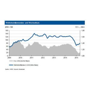 Die Rohstoffpreise steigen weiter an.