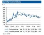 Im Mai 2015 stagnierten die Schrottpreise auf dem im April erreichten Niveau. Trotz noch guter Exporte in die Türkei belastet die Wechselkurssituation größere Neuabschlüsse. Zuletzt zog die türkische Stahlproduktion zwar an, lag aber infolge geringer Nachfrage aus wichtigen Abnehmerländern (Syrien, Irak) noch unter Vorjahresniveau. Auch greift China die türkischen Hersteller immer mehr in deren traditionellen Kundenländern im Nahen Osten an. Die Orders Italiens waren schwächer und führten zu Preisabschlägen von rund 5 €/t. Die Inlandsnachfrage lag auf ordentlichem Niveau. Es drücken jedoch unverändert die niedrigen Eisenerz-Spotpreise auf den Schrottpreis. Dieser Druck dürfte zumindest bis Mitte 2016 anhalten. Bis zur Sommerpause 2015 sieht die IKB eine Seitwärtsbewegung der Preise.