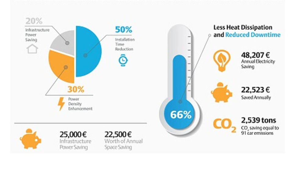 Auch mit einer jüngeren USV-Generation lässt sich Energie sparen und damit können die Datacenter-Kosten sinken.