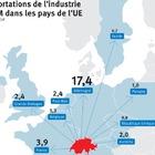 A quel point la Suisse a-t-elle besoin de l'Europe?