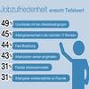 Deutsche Arbeitnehmer sind mit ihren Jobs unzufrieden