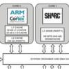 Leistungsoptimierte Multicore SHARC-DSPs auch mit ARM-Kern