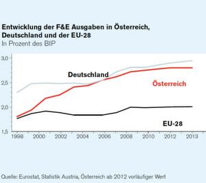 Österreich als Innovationsstandort für Life Sciences