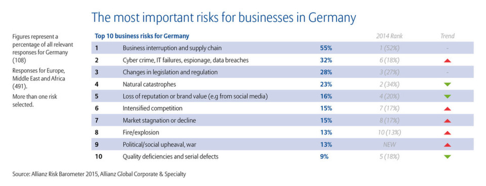 In Deutschland rücken Cyberrisiken unter die Top 10 Unternehmensrisiken, wie das Allianz Risk Barometer 2015 zeigt.